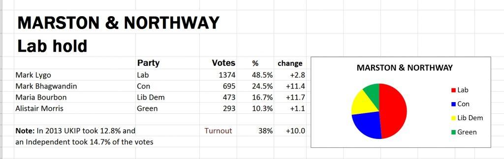 Election result